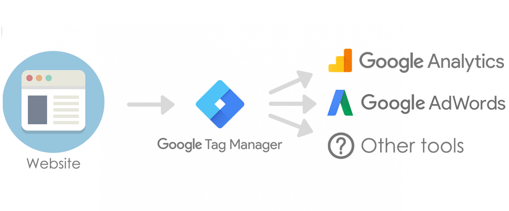 структура google tag manager