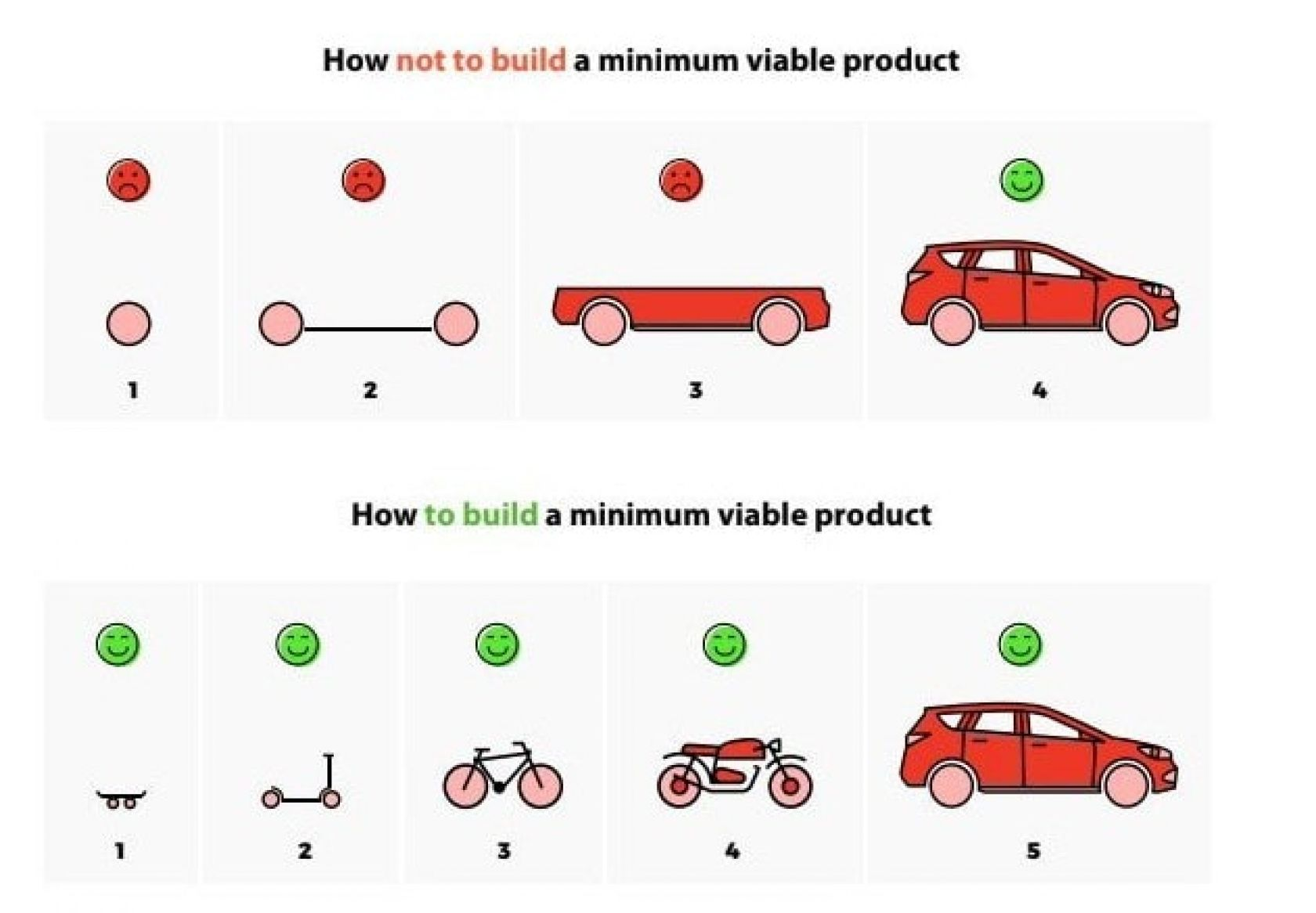 building minimal viable products - HD1680×1166