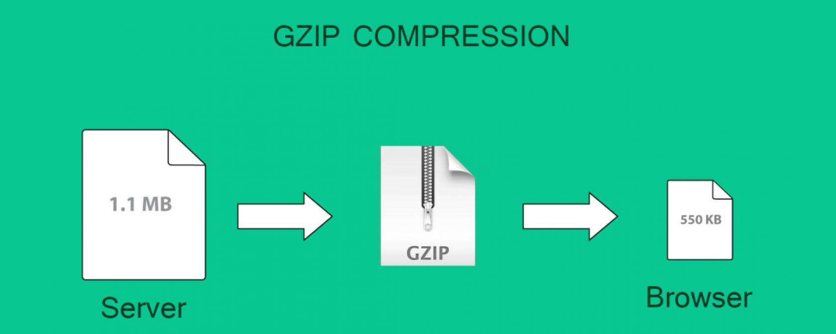 включение сжатия контента GZIP