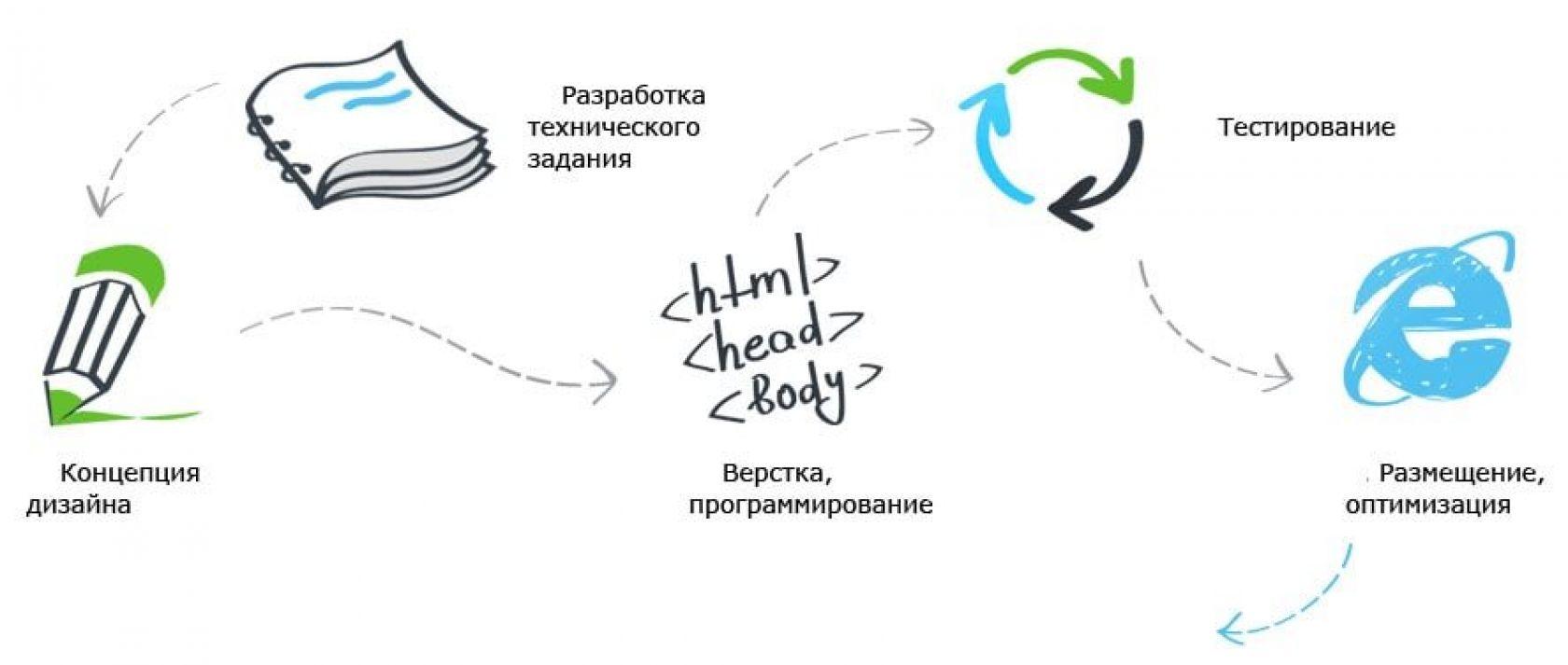 Разработка концепции продвижения сайта поведенческие факторы на сайт ЕвпаторияОспаривается